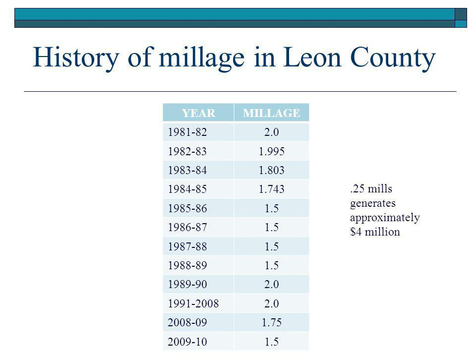 History of millage in Leon County YEARMILLAGE mills generates approximately $4 million