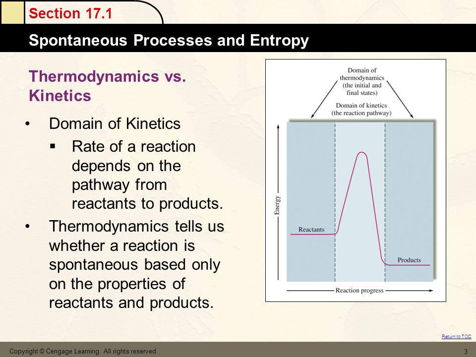 Section 17.1 Spontaneous Processes and Entropy Return to TOC Copyright © Cengage Learning. All rights reserved 3 Thermodynamics vs. Kinetics Domain of