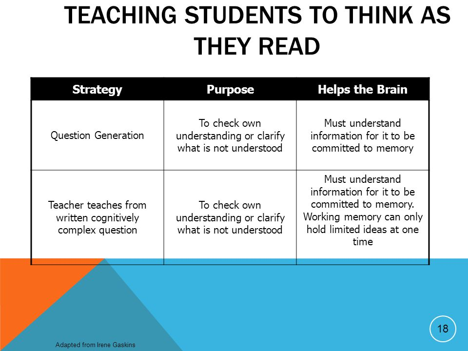 TEACHING STUDENTS TO THINK AS THEY READ StrategyPurposeHelps the Brain Question Generation To check own understanding or clarify what is not understood Must understand information for it to be committed to memory Teacher teaches from written cognitively complex question To check own understanding or clarify what is not understood Must understand information for it to be committed to memory.
