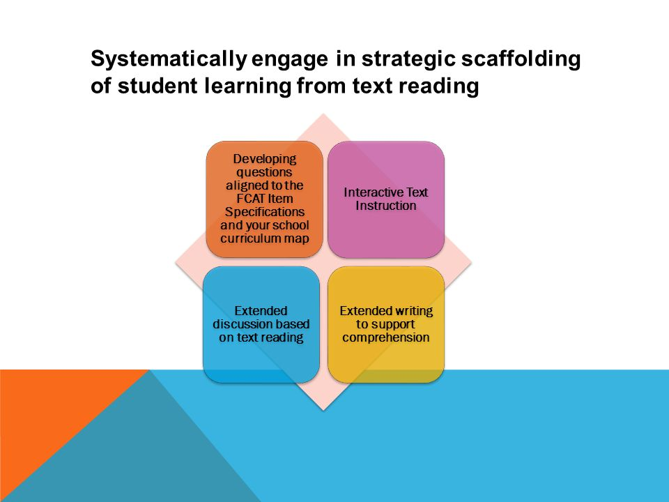 Developing questions aligned to the FCAT Item Specifications and your school curriculum map Interactive Text Instruction Extended discussion based on text reading Extended writing to support comprehension Systematically engage in strategic scaffolding of student learning from text reading 21