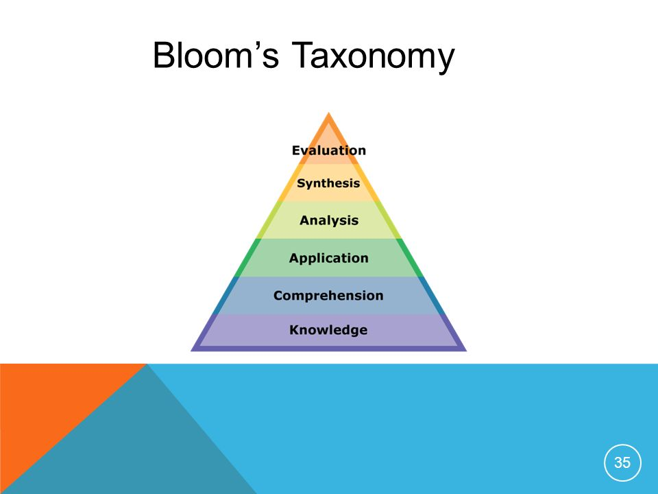35 Blooms Taxonomy