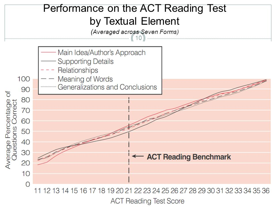 Performance on the ACT Reading Test by Textual Element ( Averaged across Seven Forms) 10