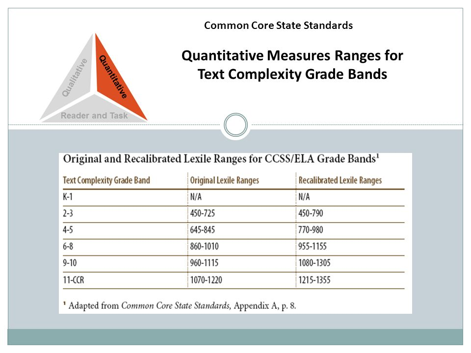 Quantitative Measures Ranges for Text Complexity Grade Bands Common Core State Standards