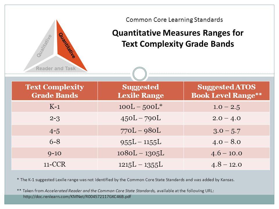 Text Complexity Grade Bands Suggested Lexile Range Suggested ATOS Book Level Range** K-1100L – 500L*1.0 – 2.5 2-3450L – 790L2.0 – 4.0 4-5770L – 980L3.