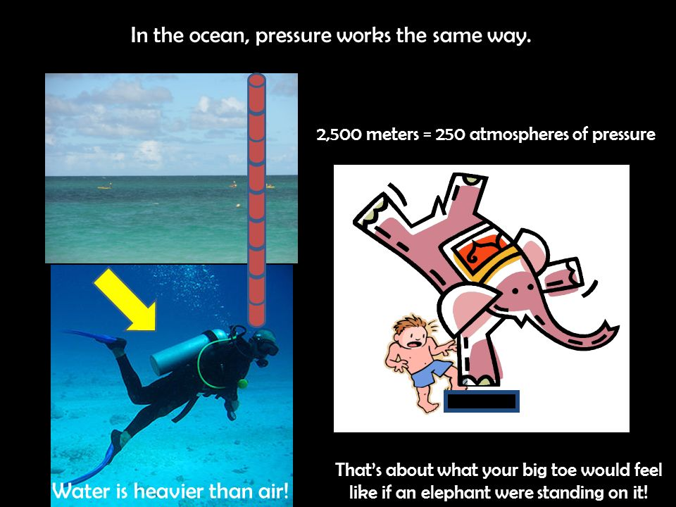 In the ocean, pressure works the same way. 2,500 meters = 250 atmospheres of pressure Thats about what your big toe would feel like if an elephant wer
