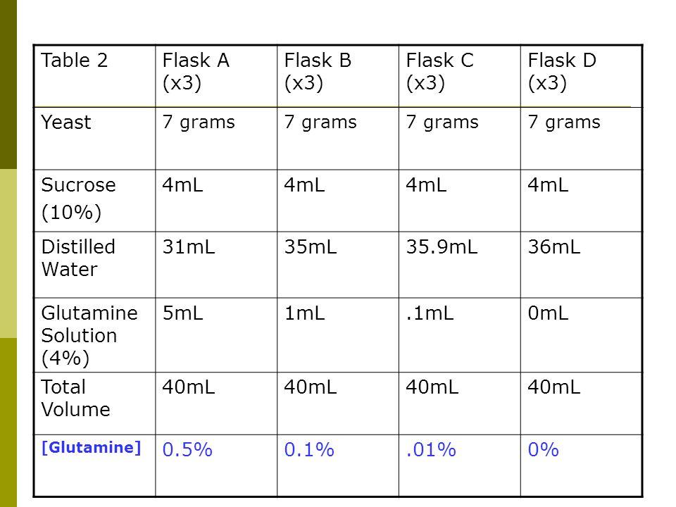 Table 2Flask A (x3) Flask B (x3) Flask C (x3) Flask D (x3) Yeast 7 grams Sucrose (10%) 4mL Distilled Water 31mL35mL35.9mL36mL Glutamine Solution (4%) 5mL1mL.1mL0mL Total Volume 40mL [Glutamine] 0.5%0.1%.01%0%