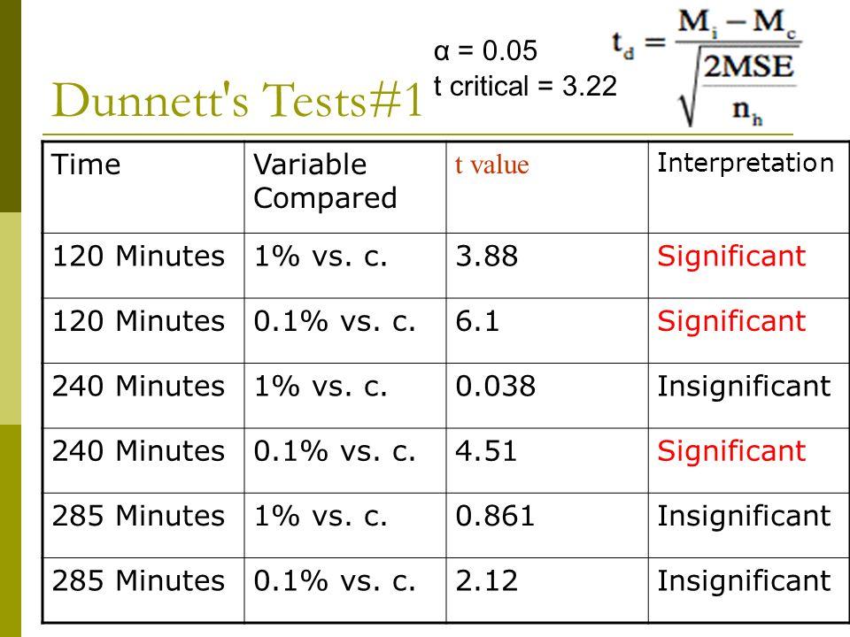 TimeVariable Compared t value Interpretation 120 Minutes1% vs.