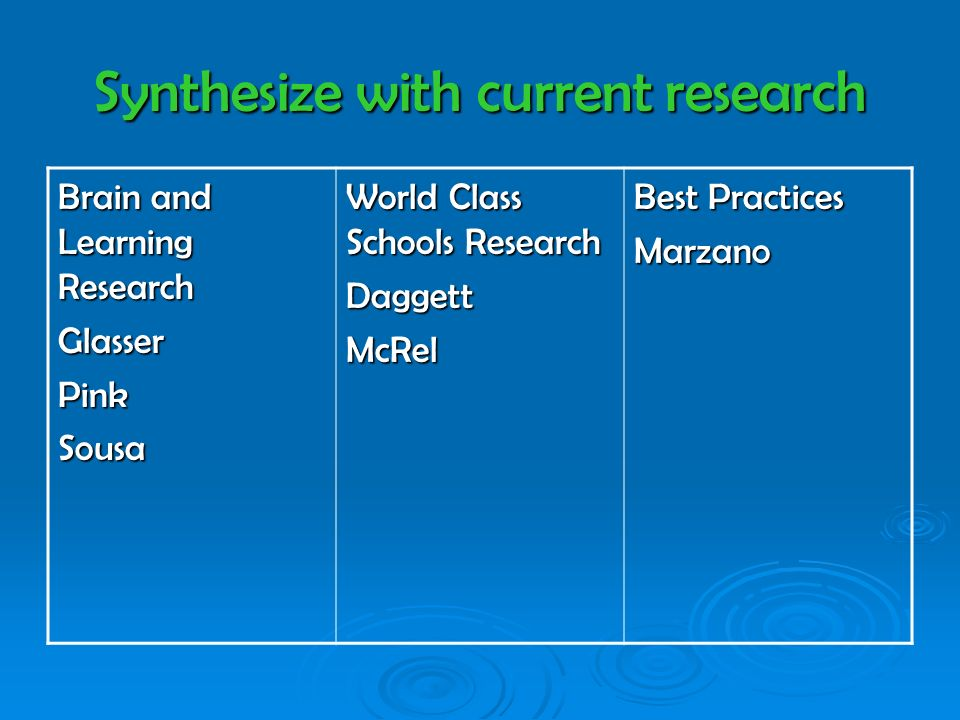 Synthesize with current research Brain and Learning Research GlasserPinkSousa World Class Schools Research DaggettMcRel Best Practices Marzano