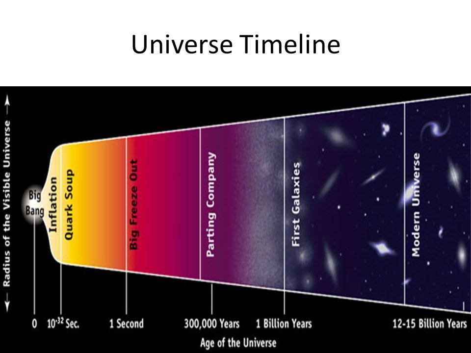 Bibliography http://big-bang-theory.com/ http://cmb.physics.wisc.edu/tutorial/bigbang.
