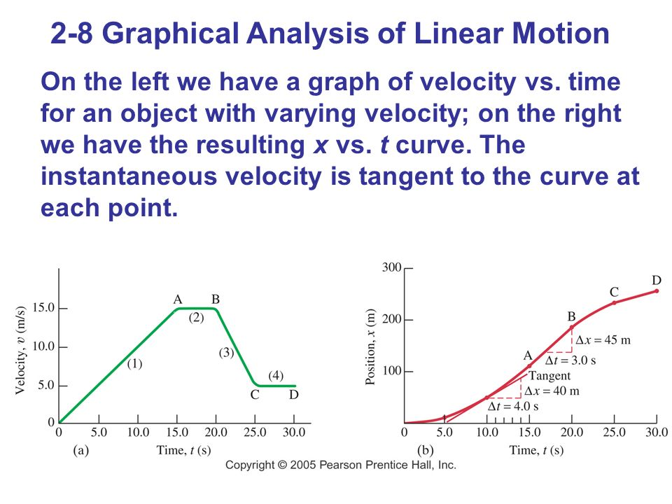 2-8 Graphical Analysis of Linear Motion On the left we have a graph of velocity vs. time for an object with varying velocity; on the right we have the