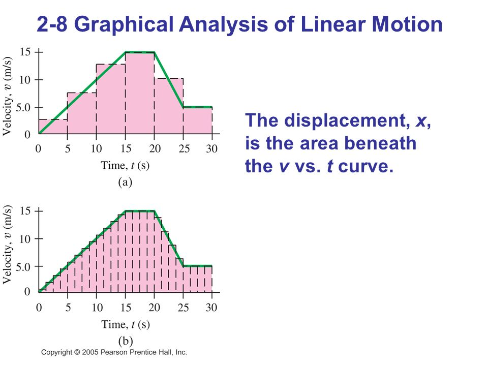2-8 Graphical Analysis of Linear Motion The displacement, x, is the area beneath the v vs. t curve.
