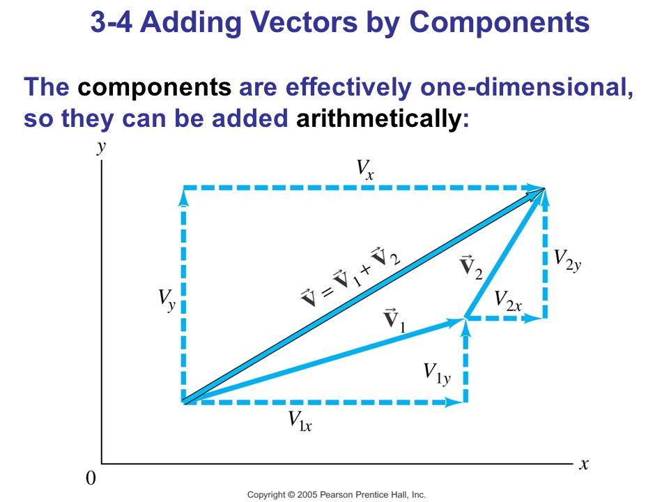 3-4 Adding Vectors by Components The components are effectively one-dimensional, so they can be added arithmetically:
