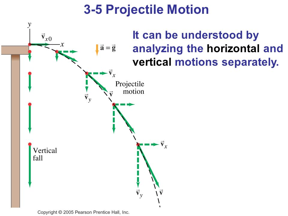 It can be understood by analyzing the horizontal and vertical motions separately. 3-5 Projectile Motion