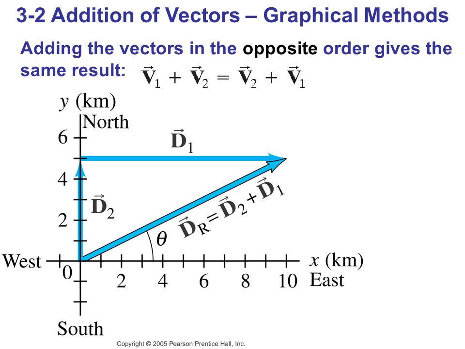 3-2 Addition of Vectors – Graphical Methods Adding the vectors in the opposite order gives the same result: