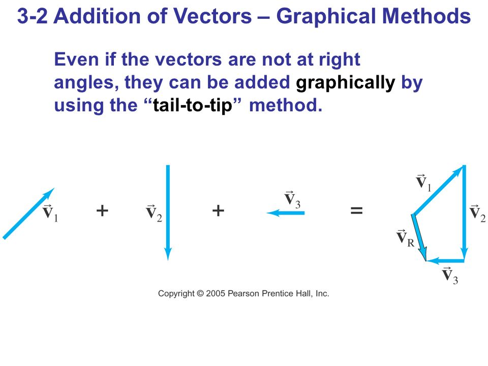 3-5 Projectile Motion If an object is launched at an initial angle of θ 0 with the horizontal, the analysis is similar except that the initial velocity has a vertical component.