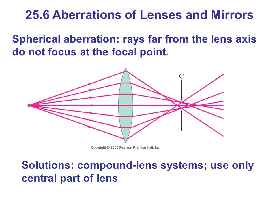 25.6 Aberrations of Lenses and Mirrors Spherical aberration: rays far from the lens axis do not focus at the focal point.