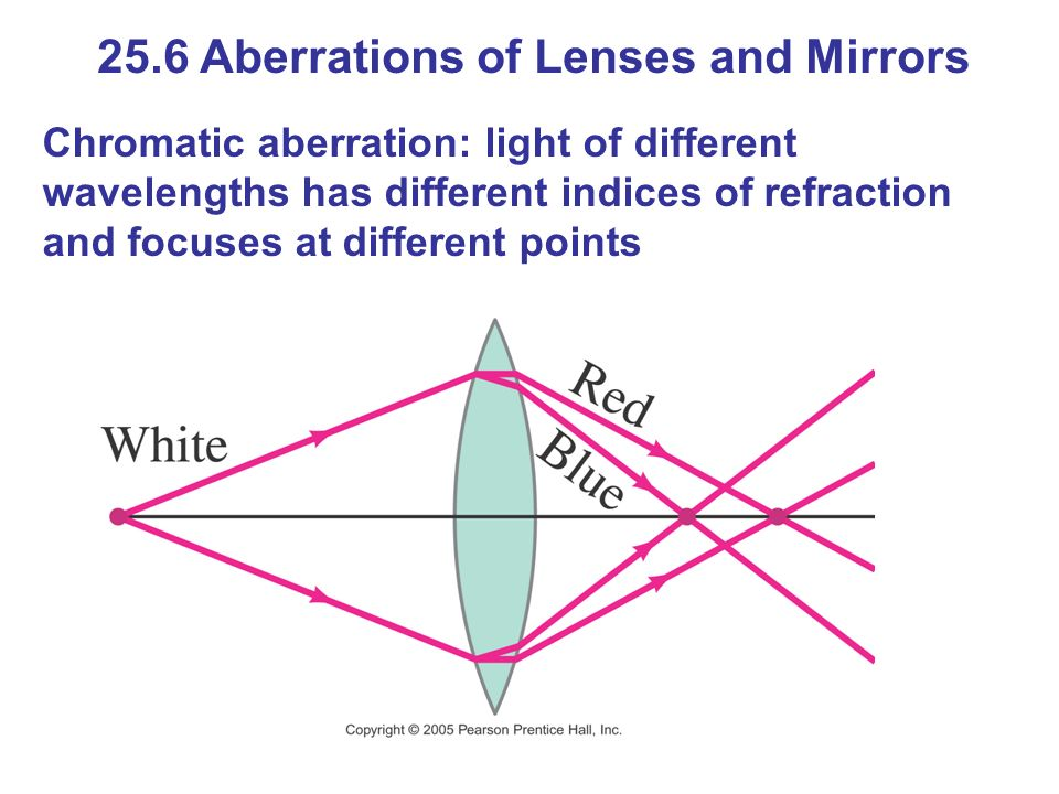 25.6 Aberrations of Lenses and Mirrors Chromatic aberration: light of different wavelengths has different indices of refraction and focuses at different points