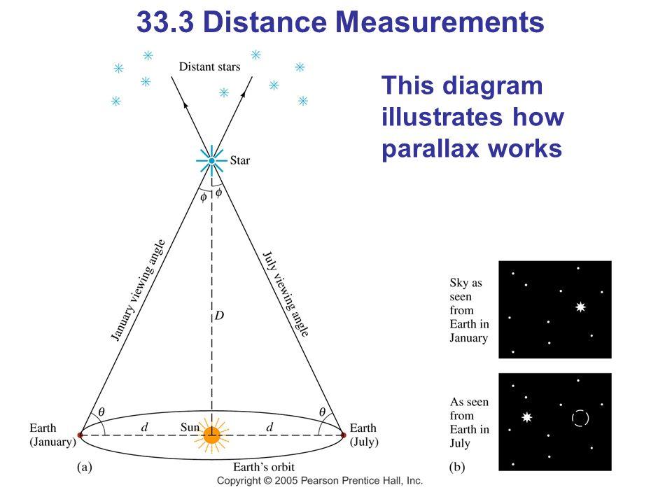 33.3 Distance Measurements This diagram illustrates how parallax works