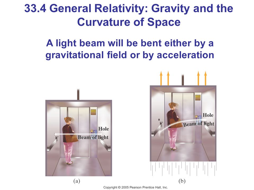 33.4 General Relativity: Gravity and the Curvature of Space A light beam will be bent either by a gravitational field or by acceleration