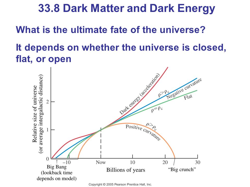 33.8 Dark Matter and Dark Energy What is the ultimate fate of the universe? It depends on whether the universe is closed, flat, or open