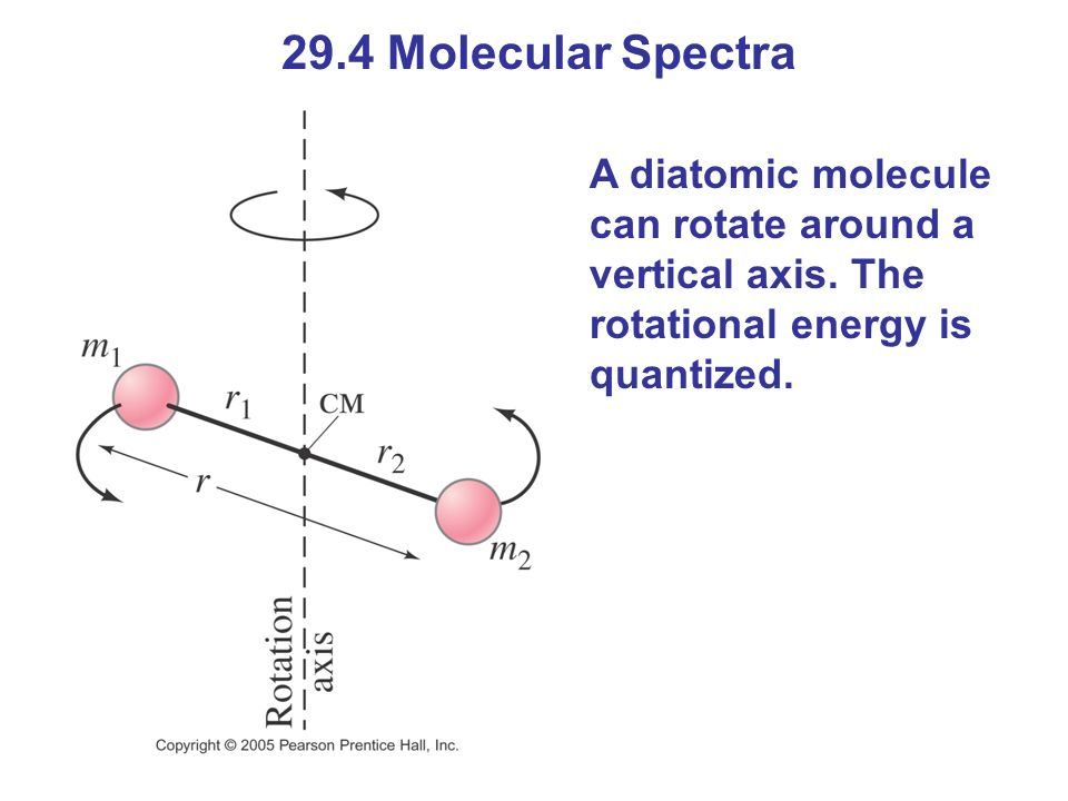 29.4 Molecular Spectra A diatomic molecule can rotate around a vertical axis. The rotational energy is quantized.