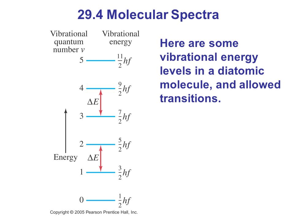 29.4 Molecular Spectra Here are some vibrational energy levels in a diatomic molecule, and allowed transitions.