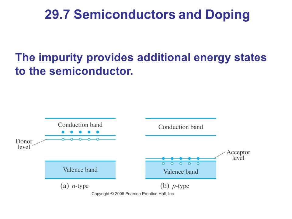 29.7 Semiconductors and Doping The impurity provides additional energy states to the semiconductor.
