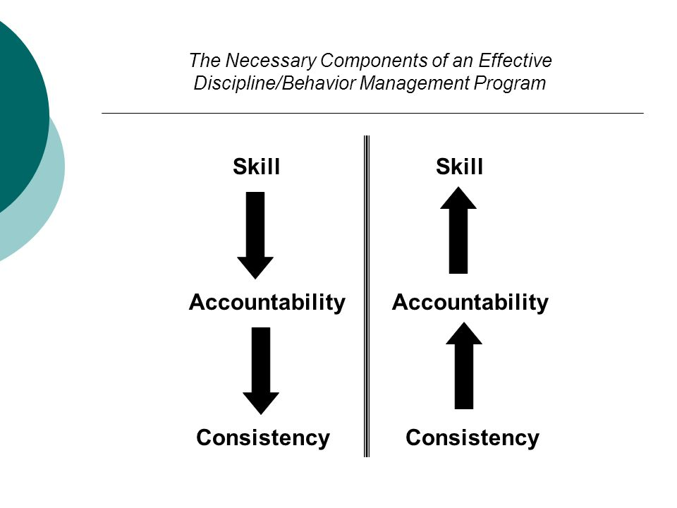 The Necessary Components of an Effective Discipline/Behavior Management ProgramSkill Accountability Consistency Consistency