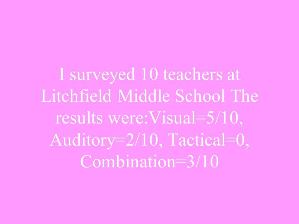 Kadija Dailey Kadija Dailey is aTactical learner.She Scored a 24 on Visual.