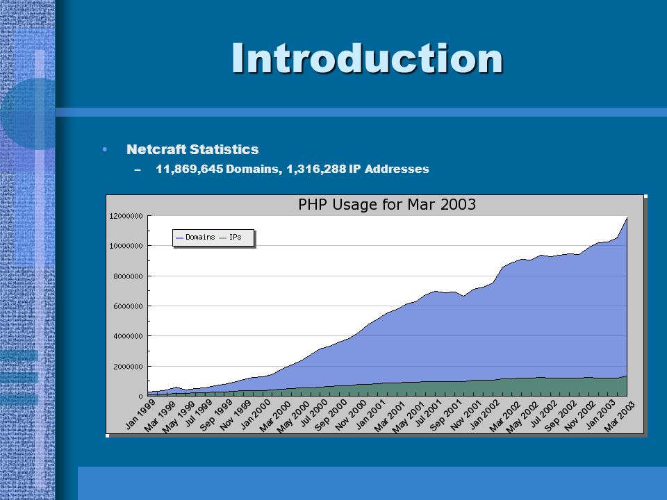 Introduction Netcraft Statistics –11,869,645 Domains, 1,316,288 IP Addresses