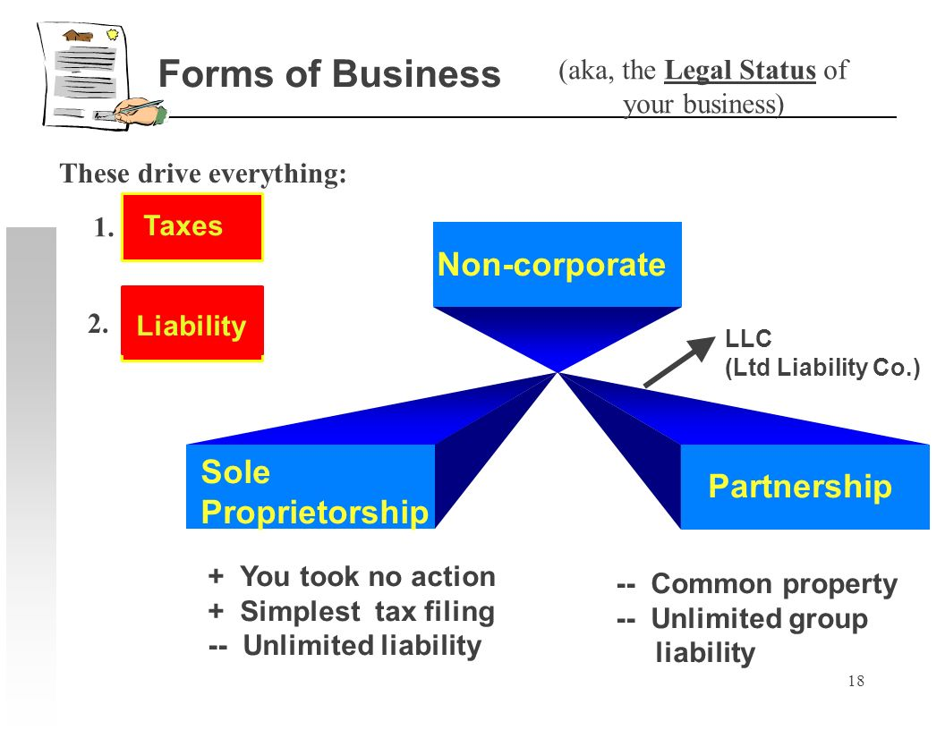 18 Sole Proprietorship Partnership + You took no action + Simplest tax filing -- Unlimited liability -- Common property -- Unlimited group liability N
