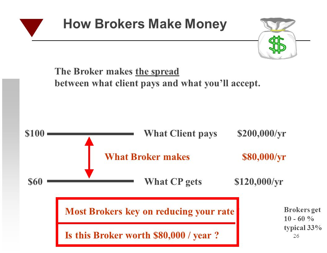 26 How Brokers Make Money What Client pays $200,000/yr What CP gets $120,000/yr What Broker makes $80,000/yr $100 $60 The Broker makes the spread betw