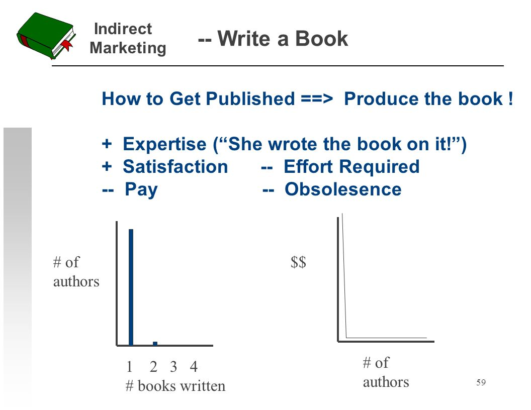 59 -- Write a Book How to Get Published ==> Produce the book ! + Expertise (She wrote the book on it!) + Satisfaction -- Effort Required -- Pay -- Obs
