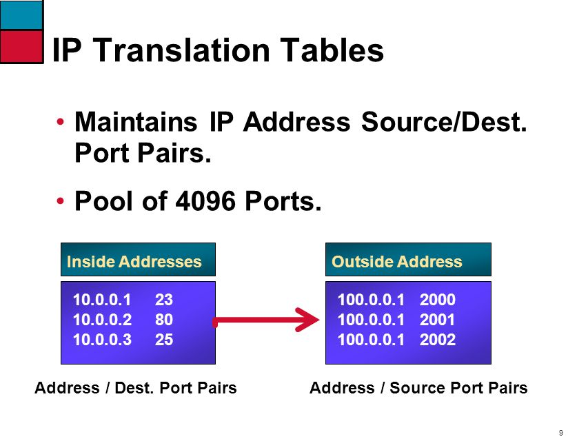 9 IP Translation Tables 10.0.0.1 23 10.0.0.2 80 10.0.0.3 25 Net 100.0.0.1 2000 100.0.0.1 2001 100.0.0.1 2002 Inside AddressesOutside Address Address / Source Port PairsAddress / Dest.