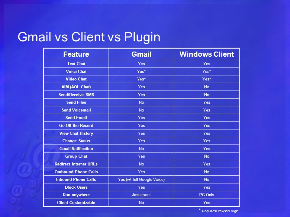 Gmail vs Client vs Plugin * Requires Browser Plugin FeatureGmailWindows Client Text ChatYes Voice ChatYes* Video ChatYes* AIM (AOL Chat)YesNo Send/Rec