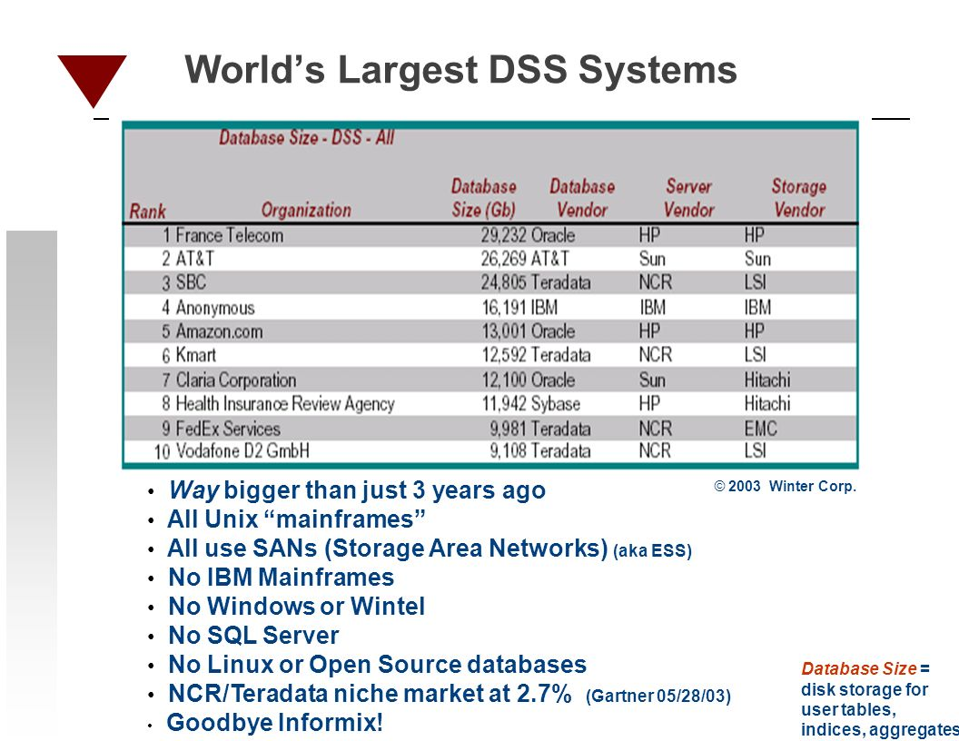 Worlds Largest DSS Systems Way bigger than just 3 years ago All Unix mainframes All use SANs (Storage Area Networks) (aka ESS) No IBM Mainframes No Windows or Wintel No SQL Server No Linux or Open Source databases NCR/Teradata niche market at 2.7% (Gartner 05/28/03) Goodbye Informix.