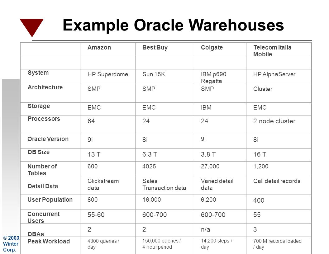 Example Oracle Warehouses AmazonBest BuyColgateTelecom Italia Mobile System HP SuperdomeSun 15KIBM p690 Regatta HP AlphaServer Architecture SMP Cluster Storage EMC IBMEMC Processors 6424 2 node cluster Oracle Version 9i8i 9i 8i DB Size 13 T6.3 T3.8 T16 T Number of Tables 600402527,0001,200 Detail Data Clickstream data Sales Transaction data Varied detail data Call detail records User Population80016,0006,200 400 Concurrent Users 55-60600-700 55 DBAs 22n/a3 Peak Workload 4300 queries / day 150,000 queries / 4 hour period 14,200 steps / day 700 M records loaded / day © 2003 Winter Corp.