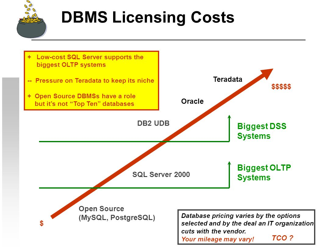 DBMS Licensing Costs Open Source (MySQL, PostgreSQL) SQL Server 2000 DB2 UDB Oracle Teradata Database pricing varies by the options selected and by the deal an IT organization cuts with the vendor.
