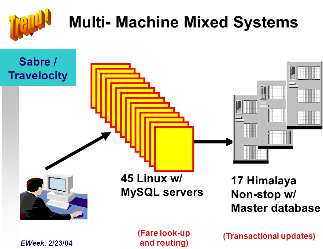 Multi- Machine Mixed Systems 45 Linux w/ MySQL servers (Transactional updates) EWeek, 2/23/04 Sabre / Travelocity 17 Himalaya Non-stop w/ Master database (Fare look-up and routing)