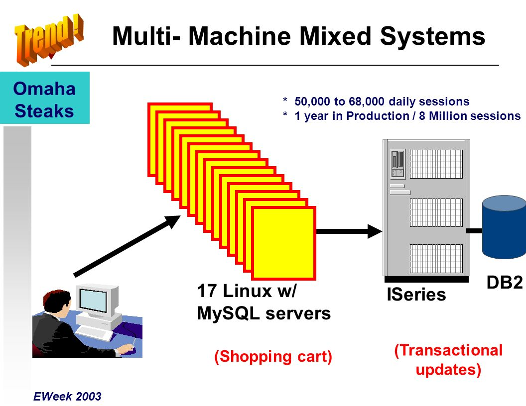Multi- Machine Mixed Systems Omaha Steaks 17 Linux w/ MySQL servers (Shopping cart) (Transactional updates) * 50,000 to 68,000 daily sessions * 1 year in Production / 8 Million sessions ISeries DB2 EWeek 2003