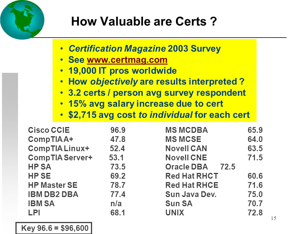 15 How Valuable are Certs ? Cisco CCIE 96.9 MS MCDBA 65.9 CompTIA A+ 47.8 MS MCSE 64.0 CompTIA Linux+ 52.4Novell CAN 63.5 CompTIA Server+ 53.1 Novell