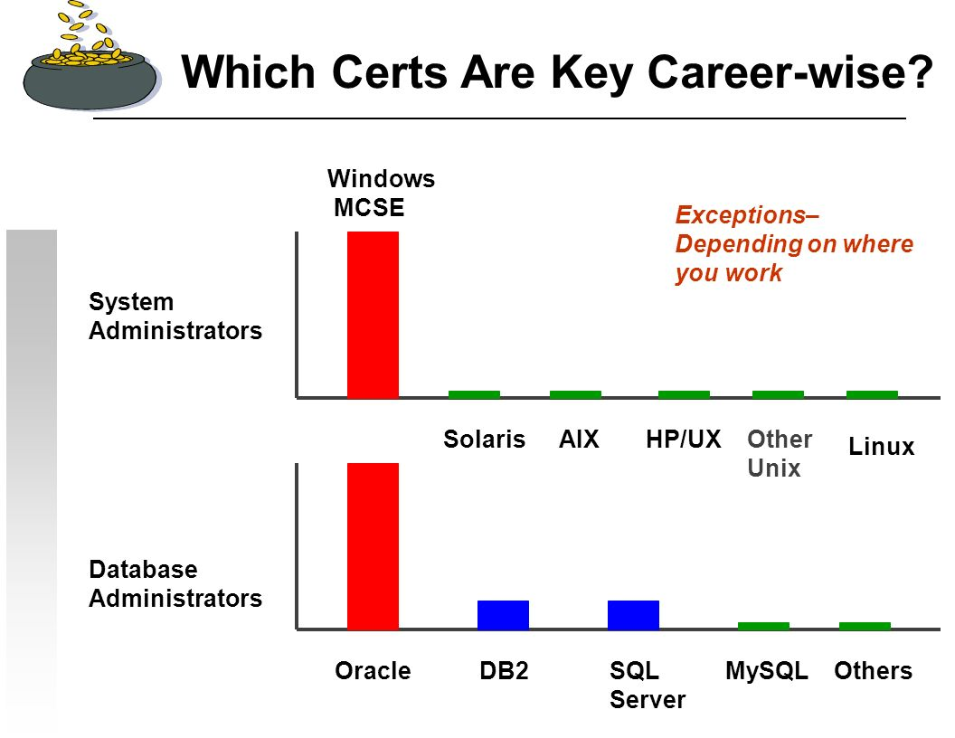 17 Which Certs Are Key Career-wise? System Administrators Database Administrators OracleDB2SQL Server MySQL Windows MCSE SolarisAIXHP/UXOther Unix Lin