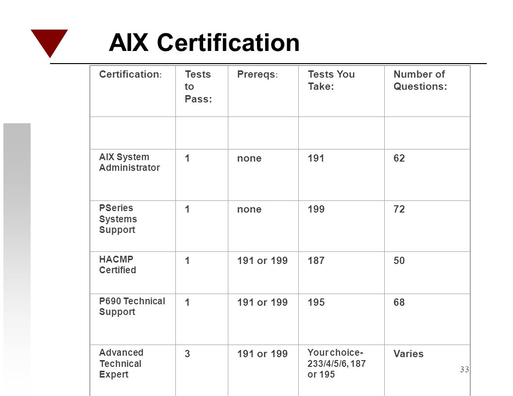 33 AIX Certification Certification : Tests to Pass: Prereqs : Tests You Take: Number of Questions: AIX System Administrator 1none19162 PSeries Systems