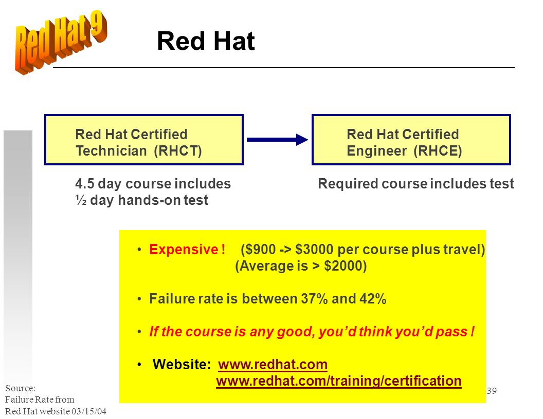 39 Red Hat 4.5 day course includes ½ day hands-on test Red Hat Certified Technician (RHCT) Red Hat Certified Engineer (RHCE) Expensive ! ($900 -> $300