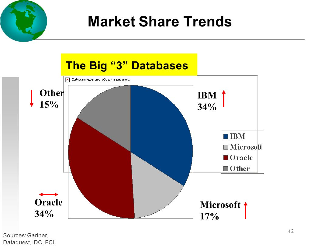 42 Market Share Trends IBM 34% Oracle 34% Microsoft 17% Other 15% Sources: Gartner, Dataquest, IDC, FCI The Big 3 Databases