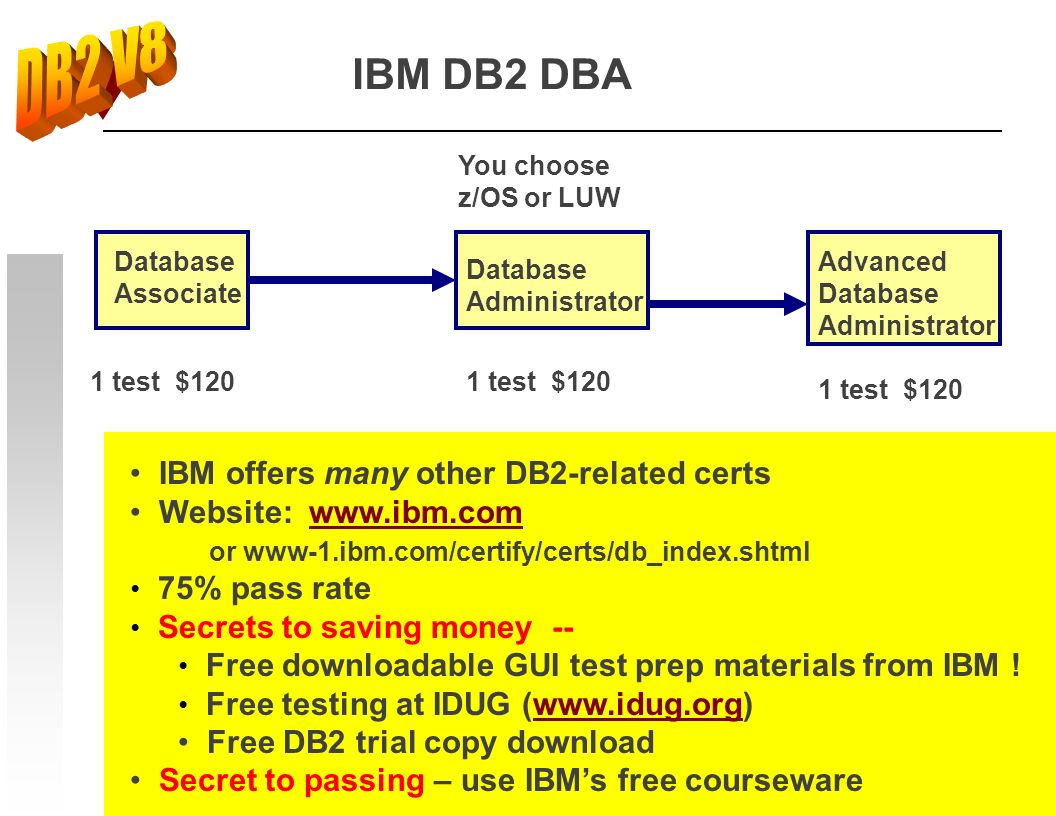 46 1 test $120 Database Associate Database Administrator Advanced Database Administrator IBM DB2 DBA IBM offers many other DB2-related certs Website:
