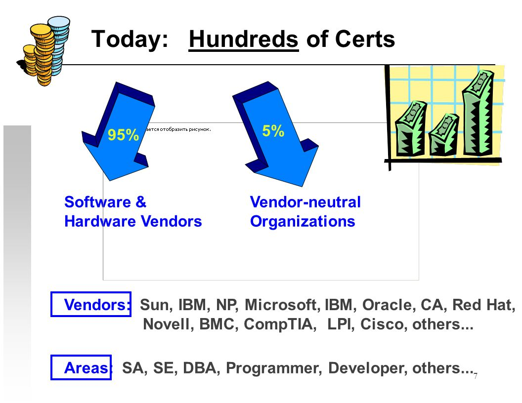 28 Market Share Trends The Big 3 Unixes * Sun Solaris * IBM AIX * HP HP/UX The Big 3 Server OSs * Unix * Linux * Windows