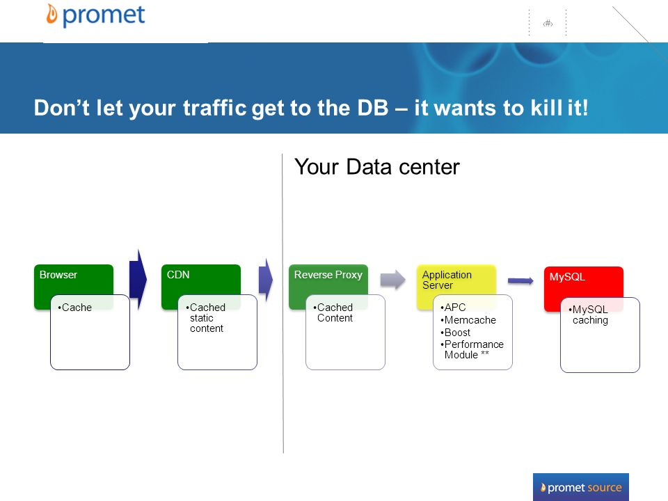 29 Dont let your traffic get to the DB – it wants to kill it.