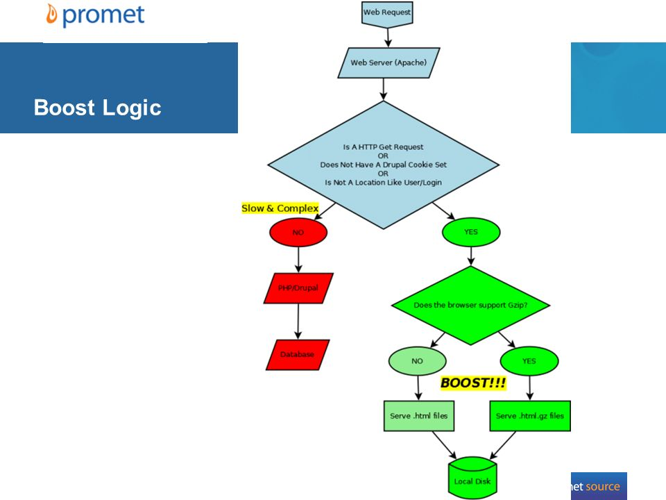 36 Boost Logic http://drupal.org/files/images/Boost.preview.png