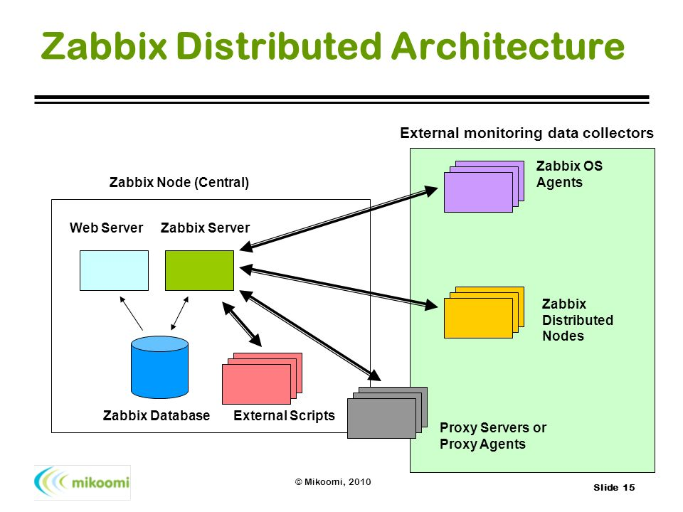 A Zabbix Believer's Story…… - ppt download